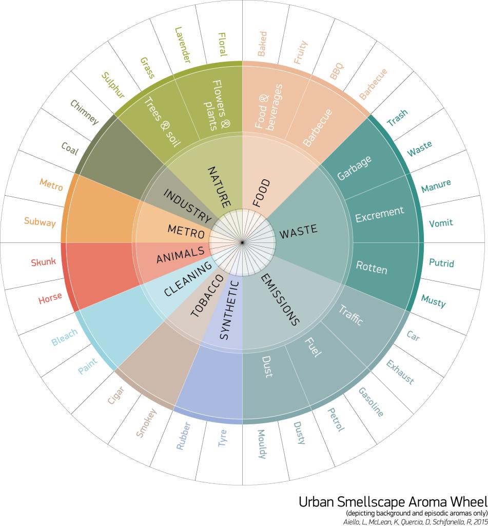 """App: Smelly Maps – urban """"smellscapes"""""""